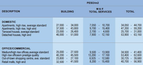 Is it cheaper to build a house from scratch 4th for Estimated cost of building a house